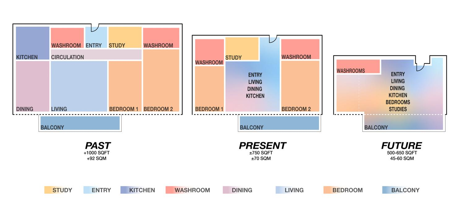 3 residential unit floorplans showing how usage fits in shrinking space, with the future unit with all except washrooms merged into a single room