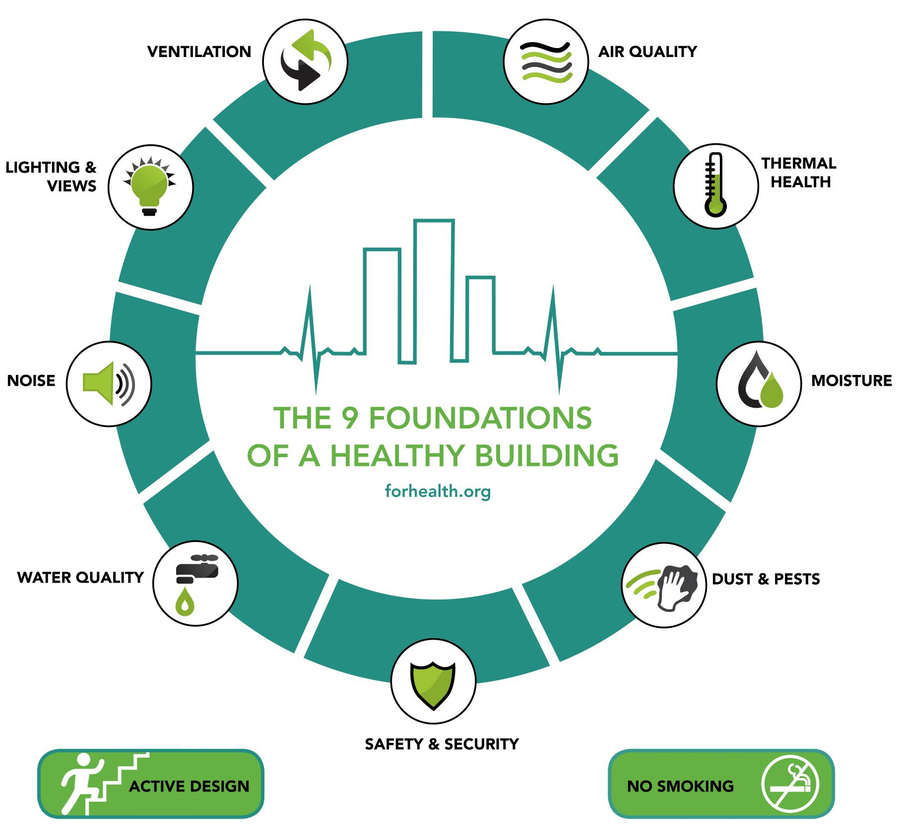 circle graphic labeled the 9 foundations of a healthy building, including air quality, thermal health, moisture, dust, safety, water, noise, lighting and ventilation