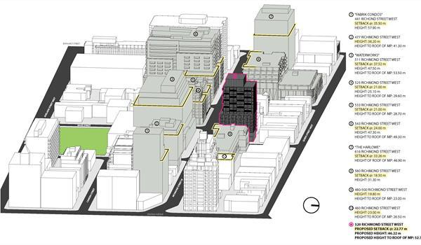 graphic showing other proposed highrises in the area with legend depicting heights and setbacks