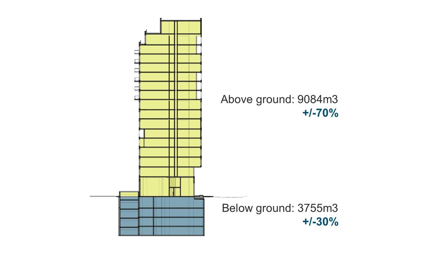 four levels of below ground structure accounting for 30% and 70% is above ground high rise