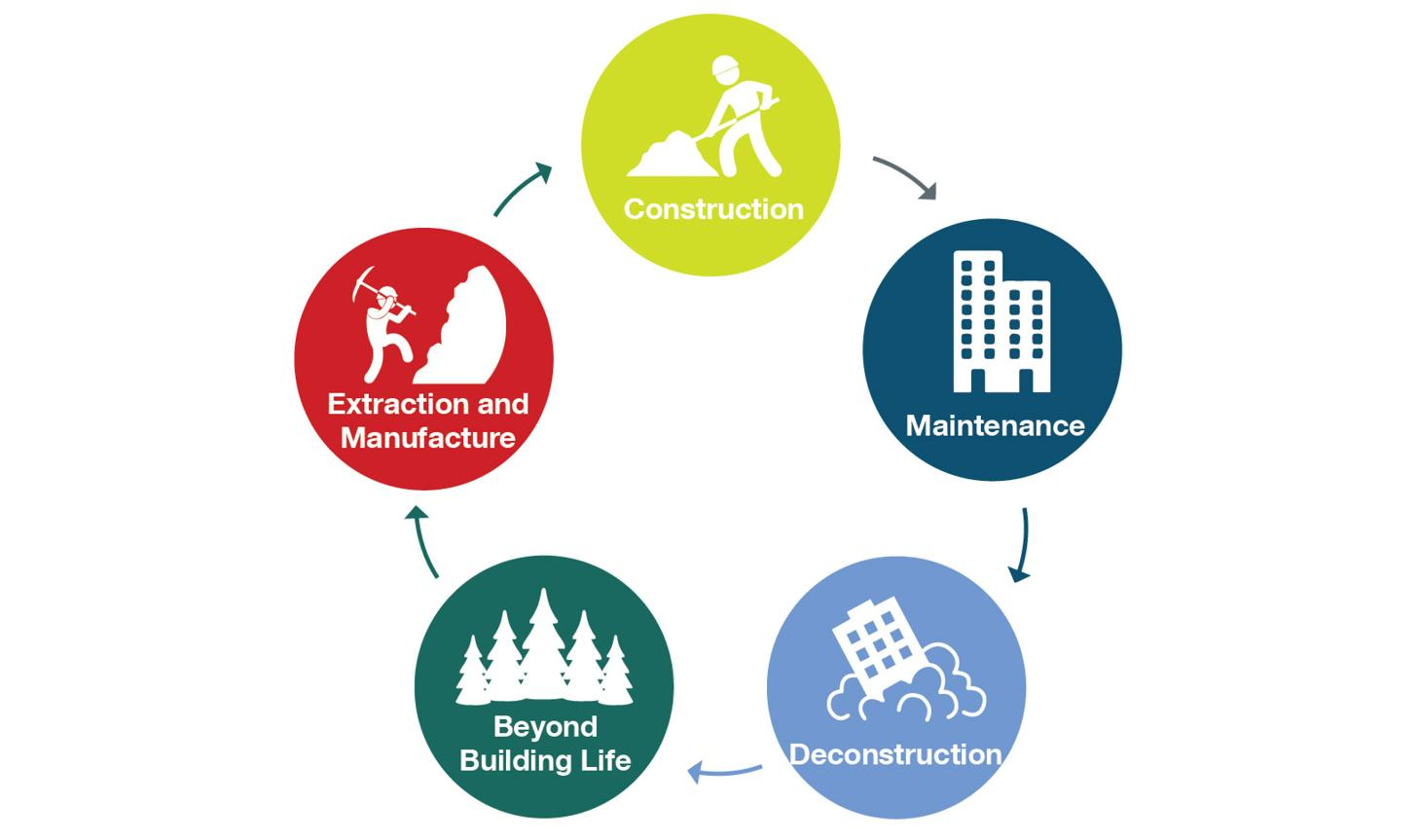 life cycle of building materials consists of construction, maintenance, deconstruction, beyond building life, extraction and manufacture