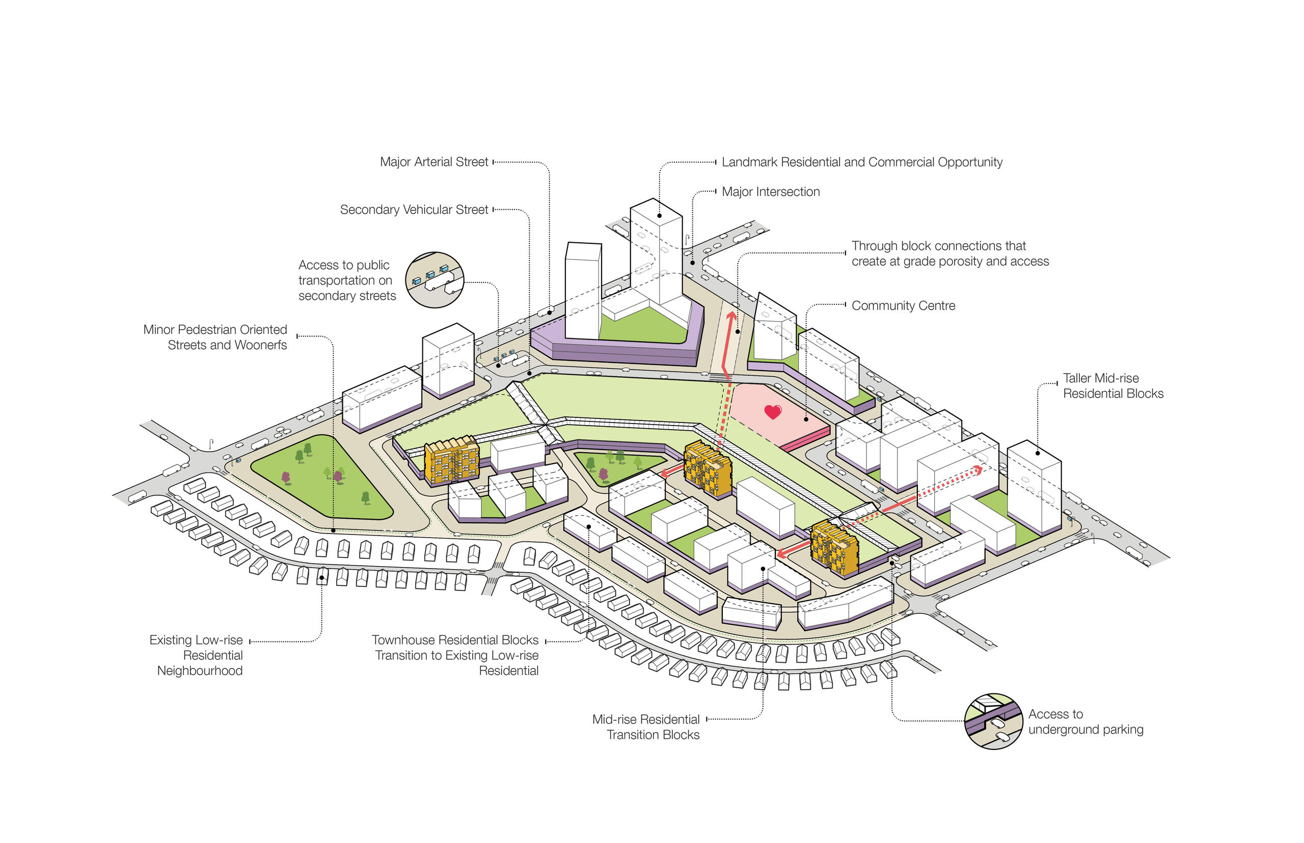 axo diagram of a mall site with pull out text indicating newly added retirement buildings, highrise buildings, new transit connections, new underground parking and new pedestrian-oriented street connections