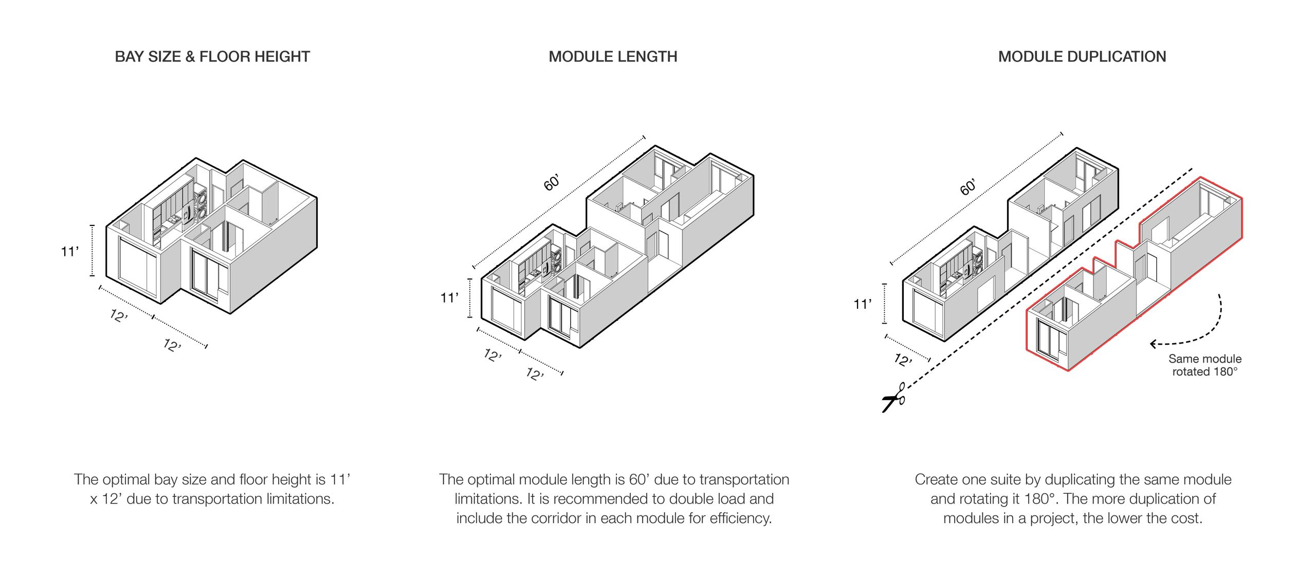 diagrams of how unit modules can be efficiently constructed, showing bay size and floor height, module length and suite duplication