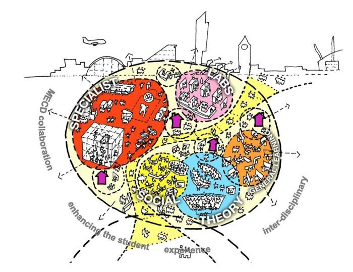 diagram in a circle showing functions of education grouped together, such as labs, general learning, student experience, social, and theory zones