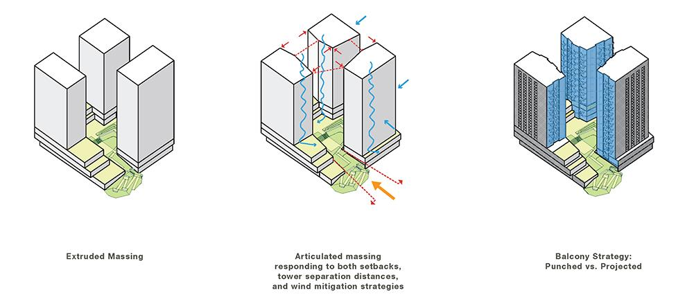 three massing diagrams of the development showing how the towers respond to setbacks, wind mitigation strategies, and punched versus projected balconies