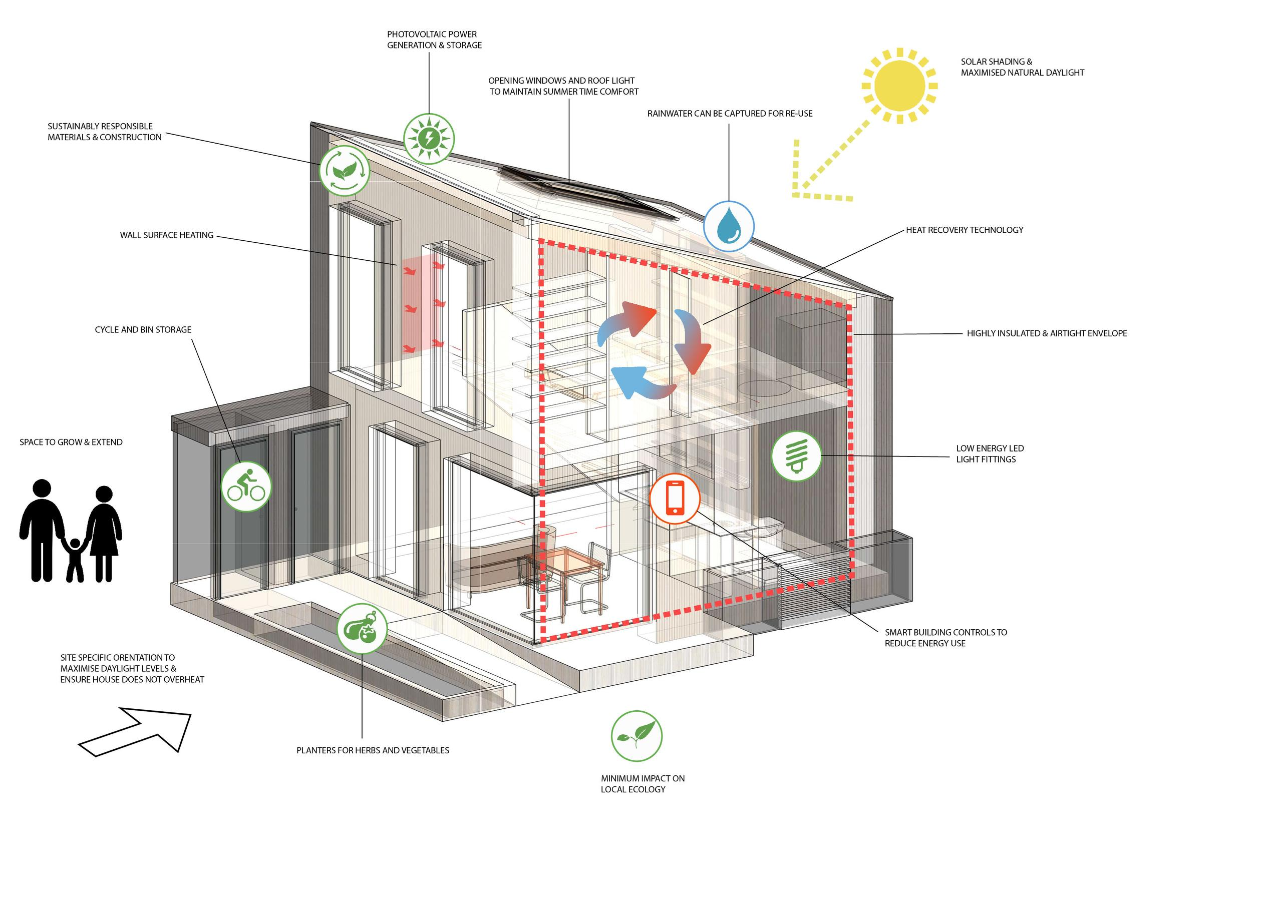 diagram of Gap House pointing out all the various sustainability features of the design