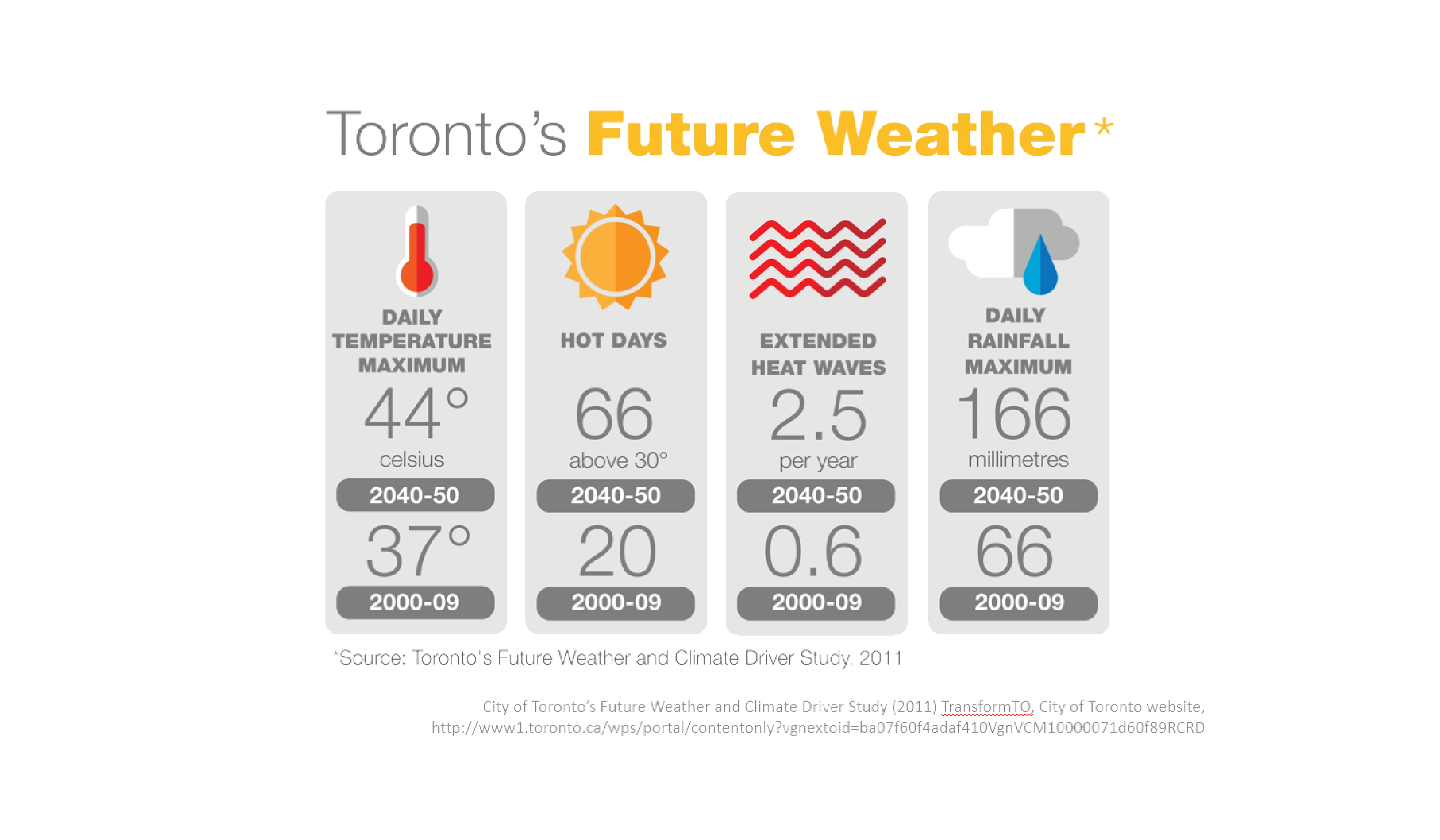 A graphic showing Toronto's future weather. 2050: 44 degrees celsius daily temperature maximum, 66 days above 30 degrees, 2.5 extended heat waves per year. 166mm daily rainfall maximum